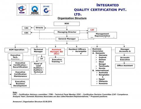 organisation-structure